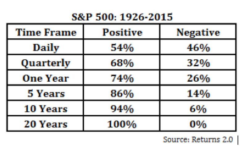 S & P 500: 1926-2015